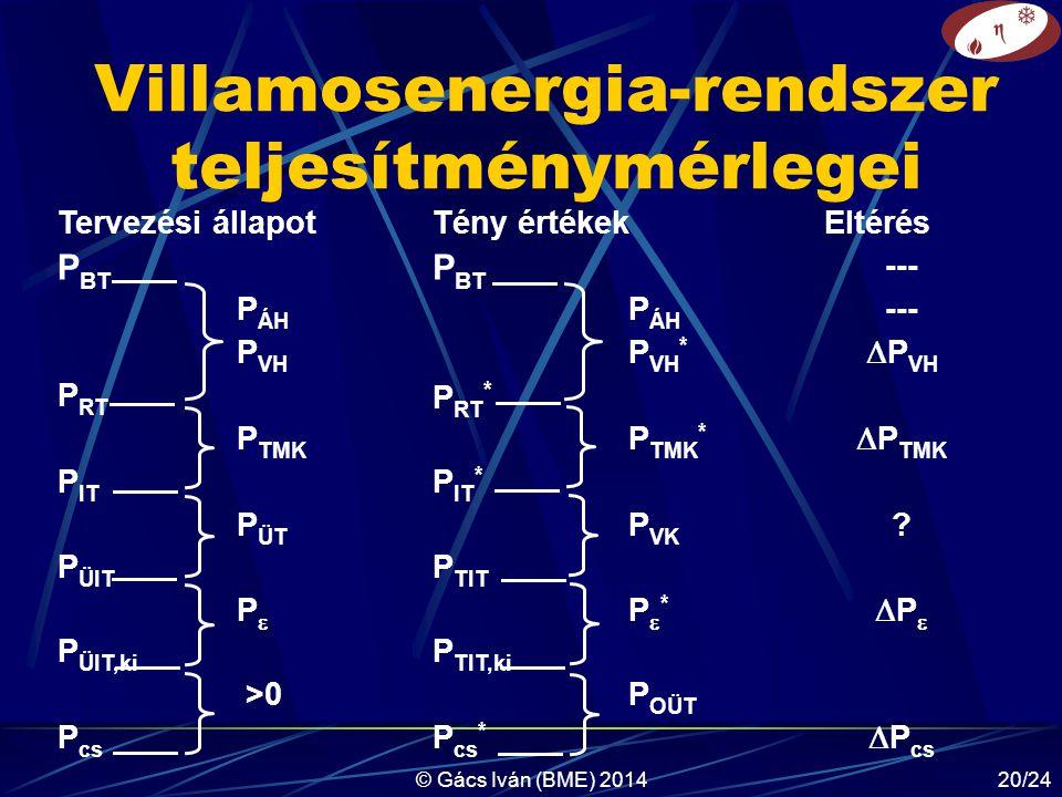 Villamosenergia-rendszer teljesítménymérlegei