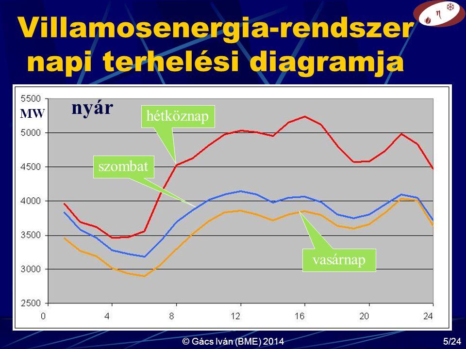Villamosenergia-rendszer napi terhelési diagramja