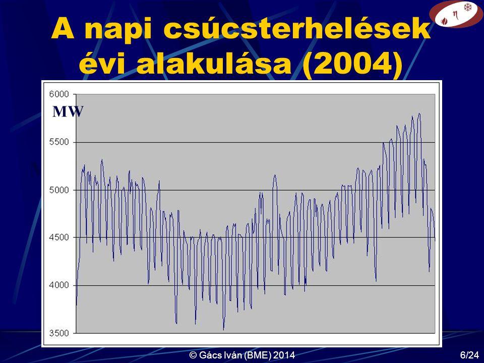 A napi csúcsterhelések évi alakulása (2004)