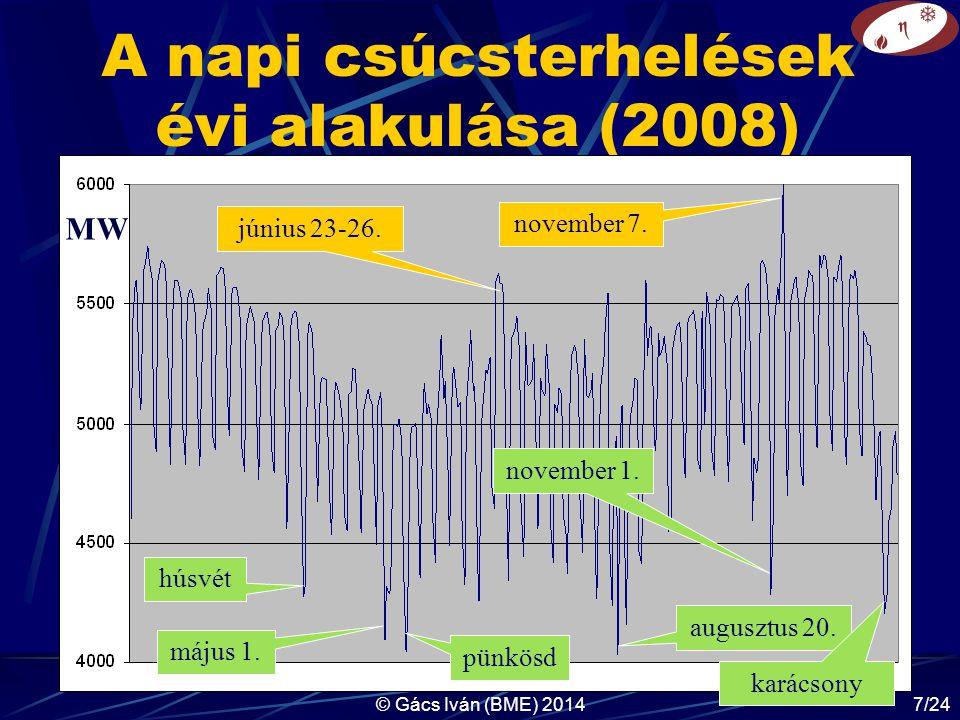 A napi csúcsterhelések évi alakulása (2008)