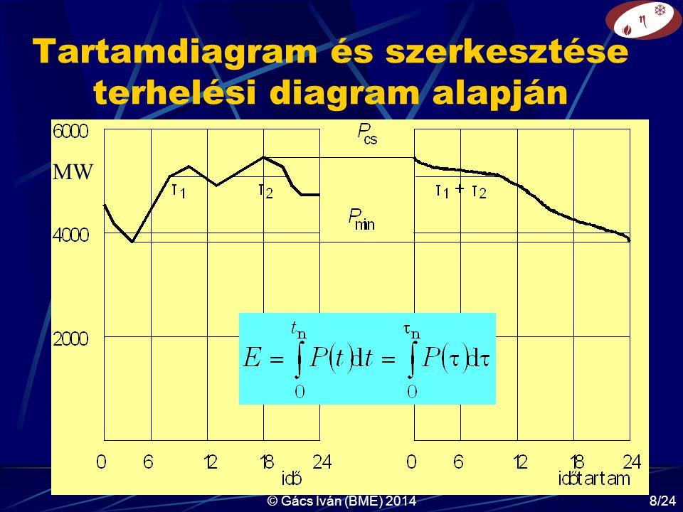 Tartamdiagram és szerkesztése terhelési diagram alapján