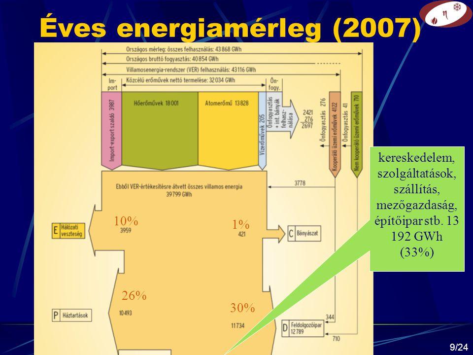 Éves energiamérleg (2007) kereskedelem, szolgáltatások, szállítás, mezőgazdaság, építőipar stb. 13 192 GWh (33%)