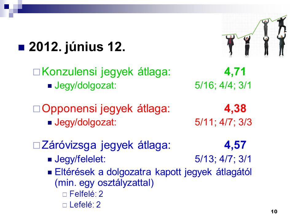 2012. június 12. Konzulensi jegyek átlaga: 4,71