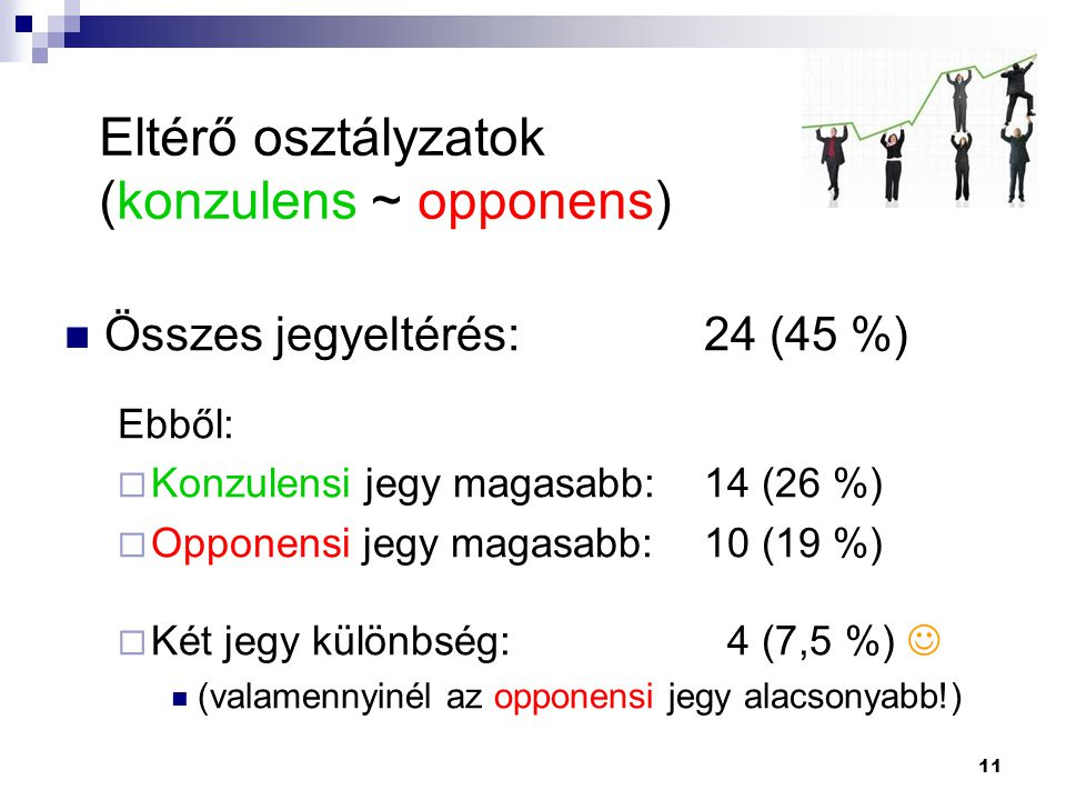 Eltérő osztályzatok (konzulens ~ opponens)
