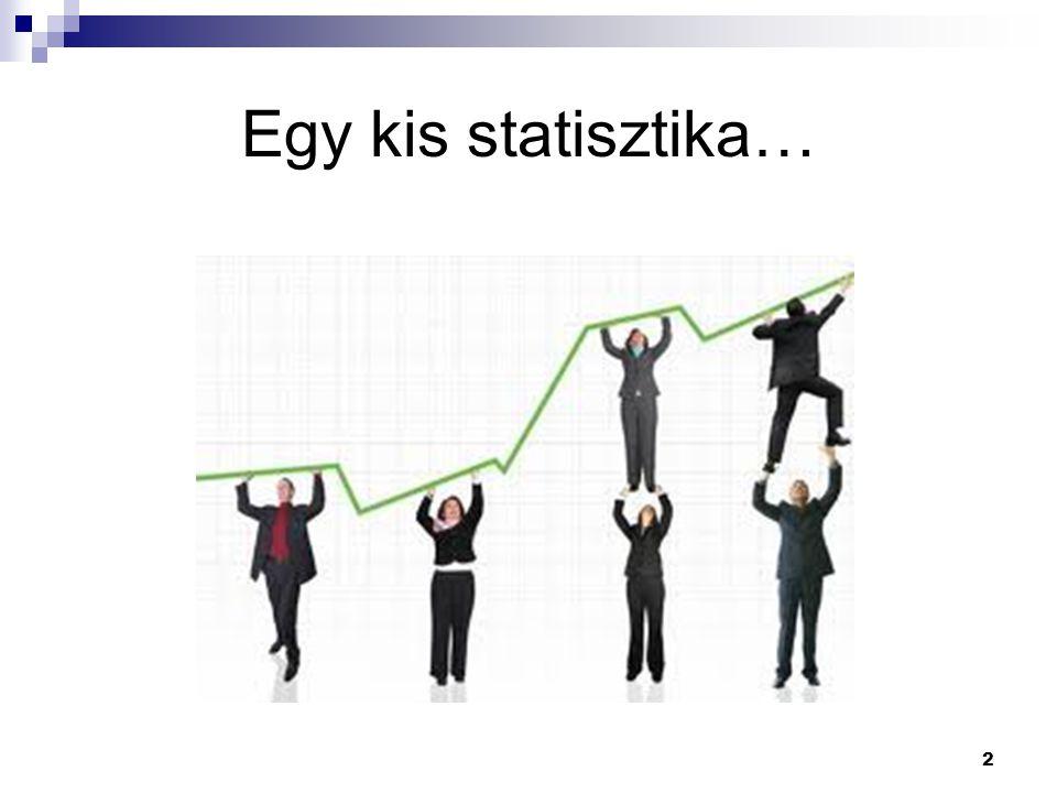Egy kis statisztika…