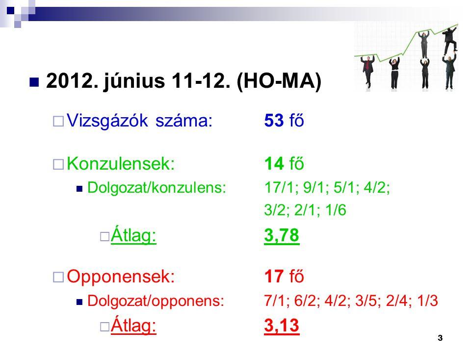 2012. június 11-12. (HO-MA) Vizsgázók száma: 53 fő Konzulensek: 14 fő