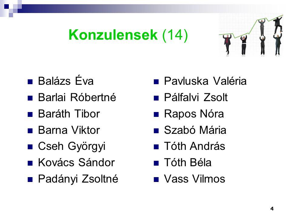 Konzulensek (14) Balázs Éva Barlai Róbertné Baráth Tibor Barna Viktor