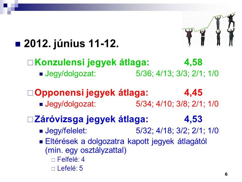 2012. június 11-12. Konzulensi jegyek átlaga: 4,58