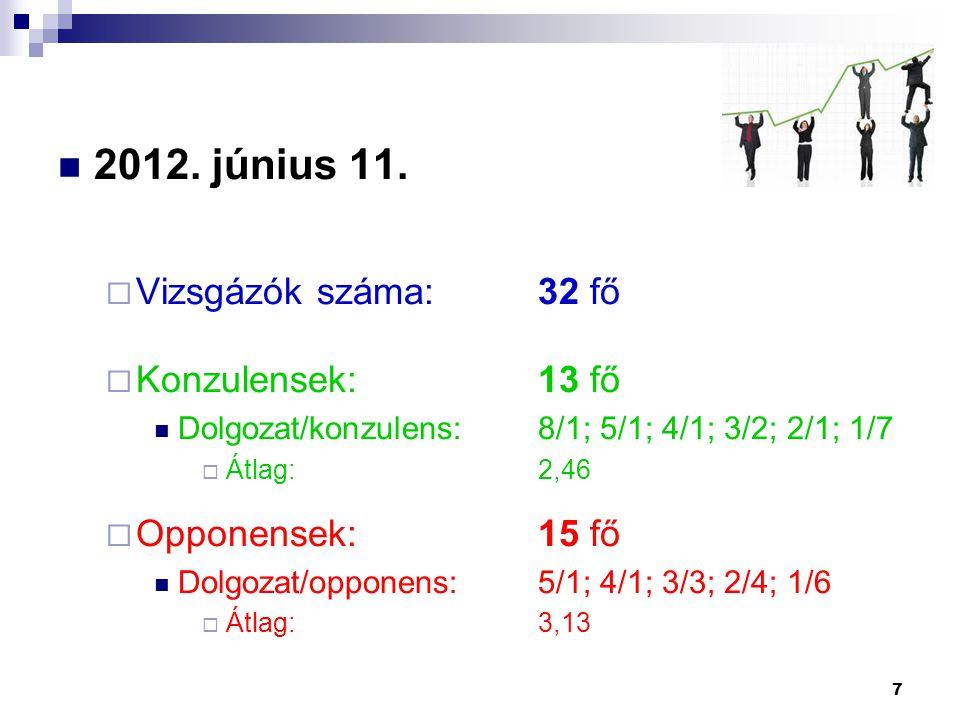 2012. június 11. Vizsgázók száma: 32 fő Konzulensek: 13 fő
