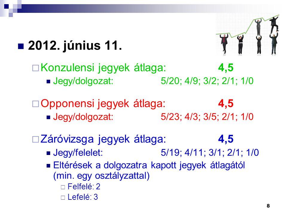 2012. június 11. Konzulensi jegyek átlaga: 4,5