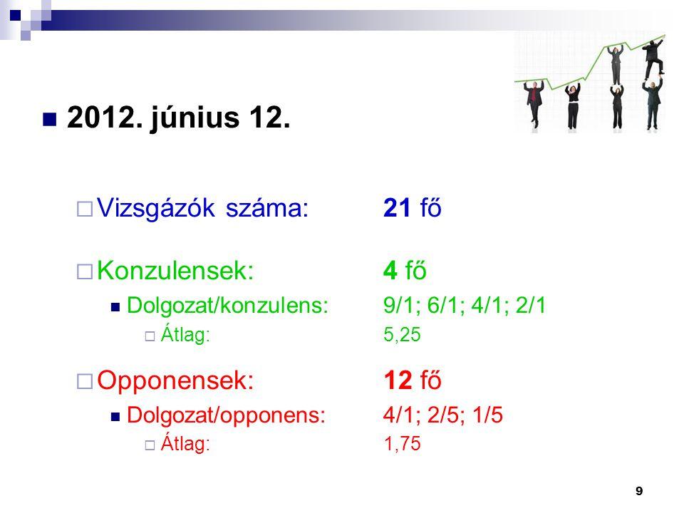 2012. június 12. Vizsgázók száma: 21 fő Konzulensek: 4 fő