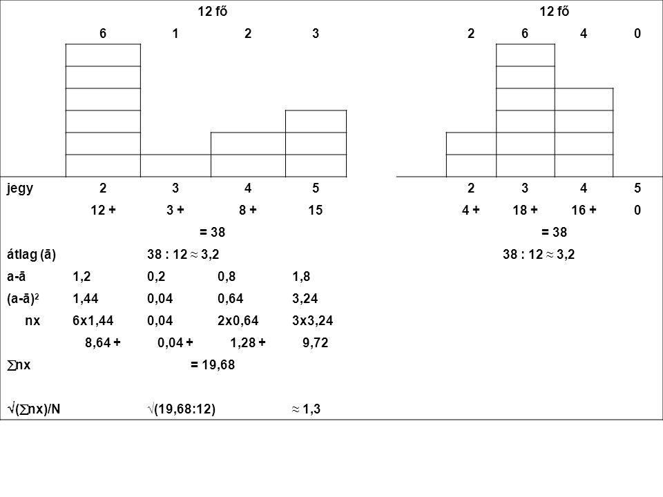 12 fő. 6. 1. 2. 3. 4. jegy. 5. 12 + 3 + 8 + 15. 4 + 18 + 16 + = 38. átlag (ā) 38 : 12 ≈ 3,2.