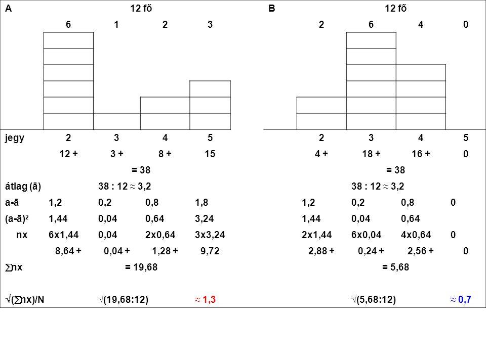 A 12 fő. B. 6. 1. 2. 3. 4. jegy. 5. 12 + 3 + 8 + 15. 4 + 18 + 16 + = 38. átlag (ā)