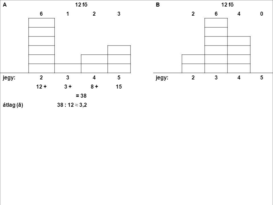 A 12 fő B 6 1 2 3 4 jegy: 5 12 + 3 + 8 + 15 = 38 átlag (ā) 38 : 12 ≈ 3,2