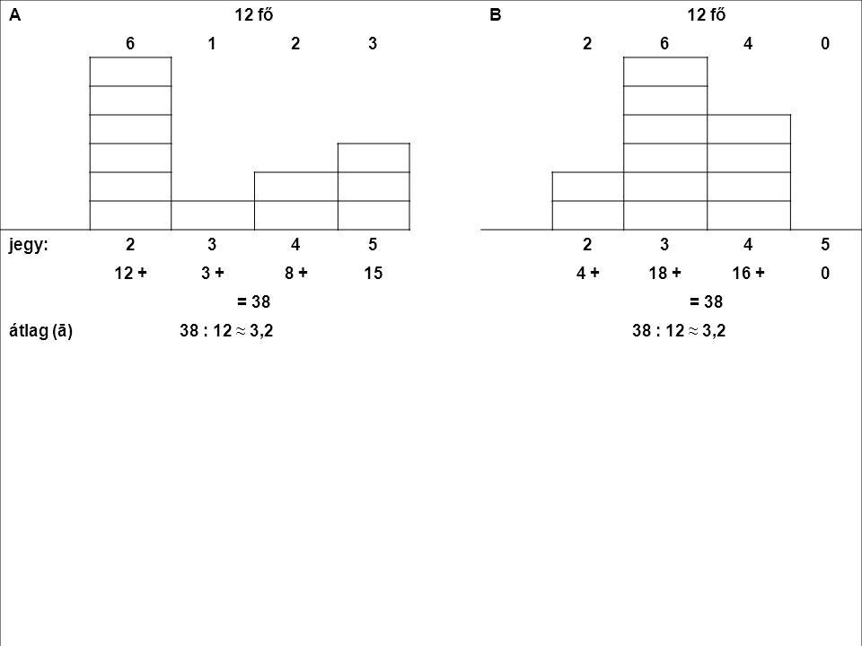A 12 fő B 6 1 2 3 4 jegy: 5 12 + 3 + 8 + 15 4 + 18 + 16 + = 38 átlag (ā) 38 : 12 ≈ 3,2