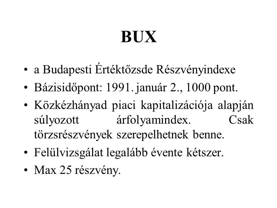 BUX a Budapesti Értéktőzsde Részvényindexe