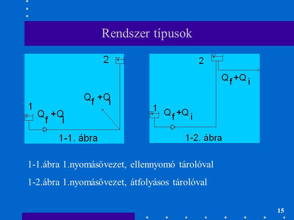 Rendszer típusok 1-1.ábra 1.nyomásövezet, ellennyomó tárolóval