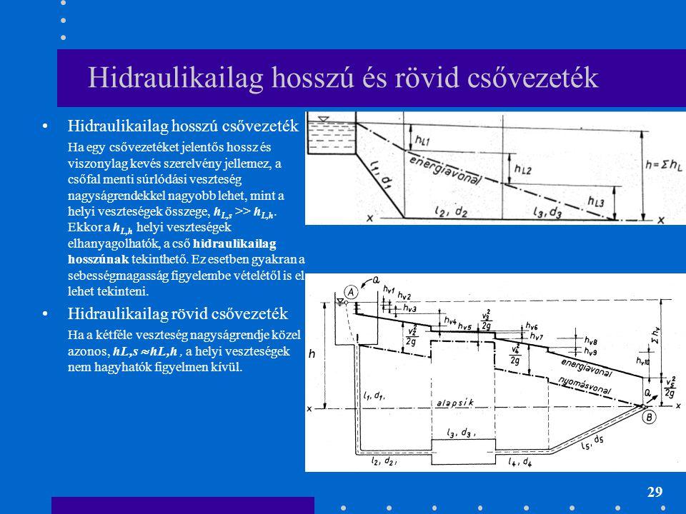 Hidraulikailag hosszú és rövid csővezeték