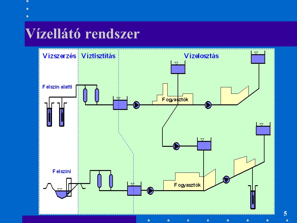 Vízellátó rendszer