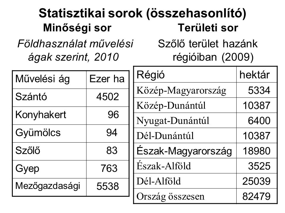 Statisztikai sorok (összehasonlító)