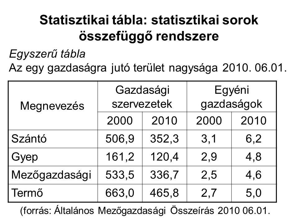 Statisztikai tábla: statisztikai sorok összefüggő rendszere