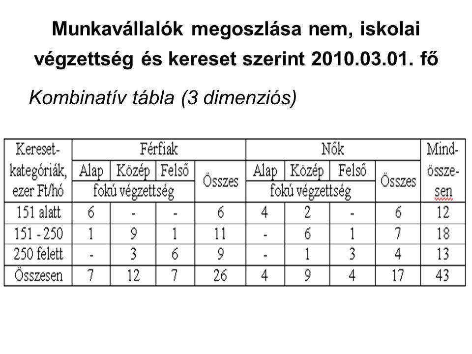 Munkavállalók megoszlása nem, iskolai végzettség és kereset szerint 2010.03.01. fő