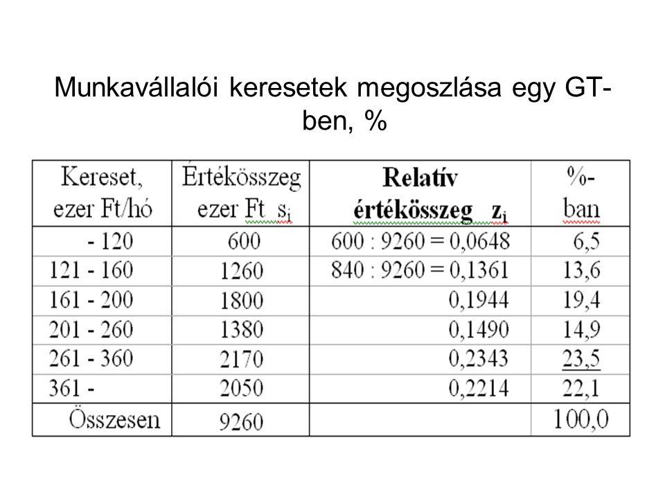 Munkavállalói keresetek megoszlása egy GT-ben, %