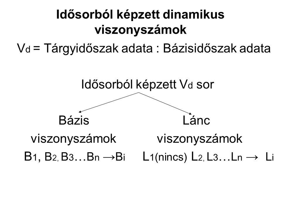 Idősorból képzett dinamikus viszonyszámok