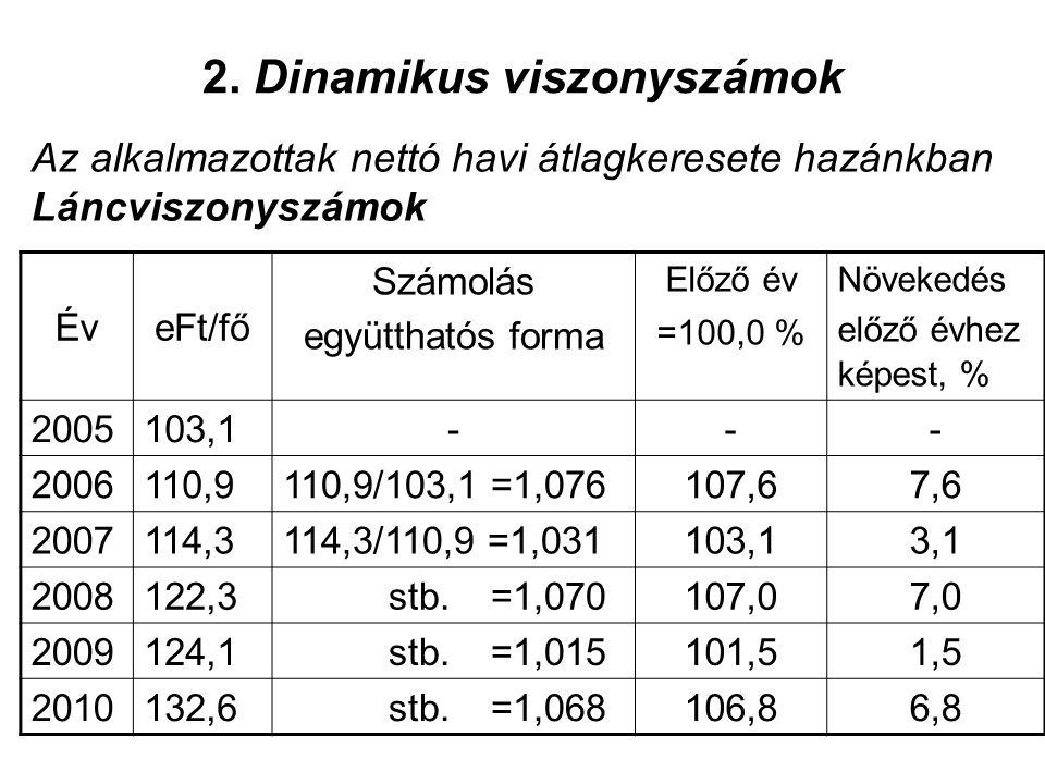 2. Dinamikus viszonyszámok