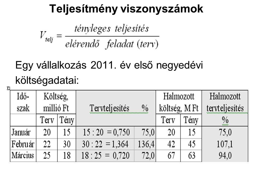 Teljesítmény viszonyszámok