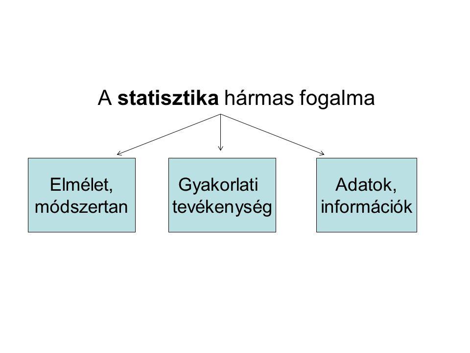 A statisztika hármas fogalma