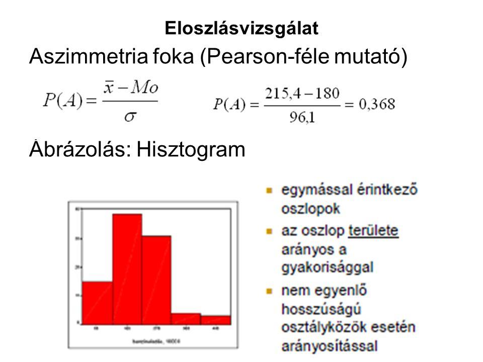 Aszimmetria foka (Pearson-féle mutató)