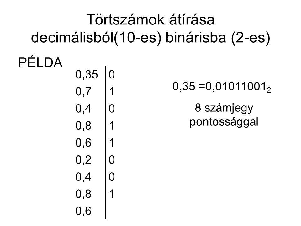 Törtszámok átírása decimálisból(10-es) binárisba (2-es)