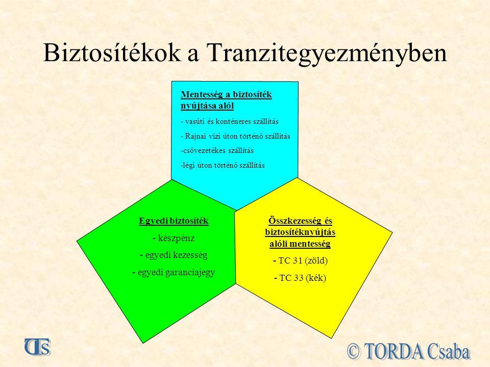 Biztosítékok a Tranzitegyezményben