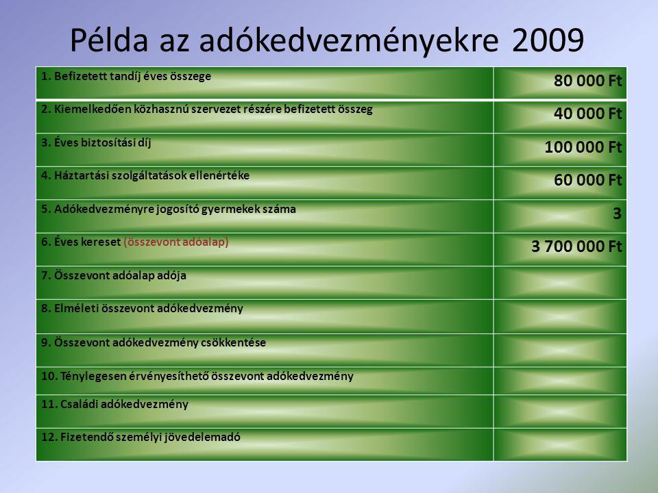 Példa az adókedvezményekre 2009