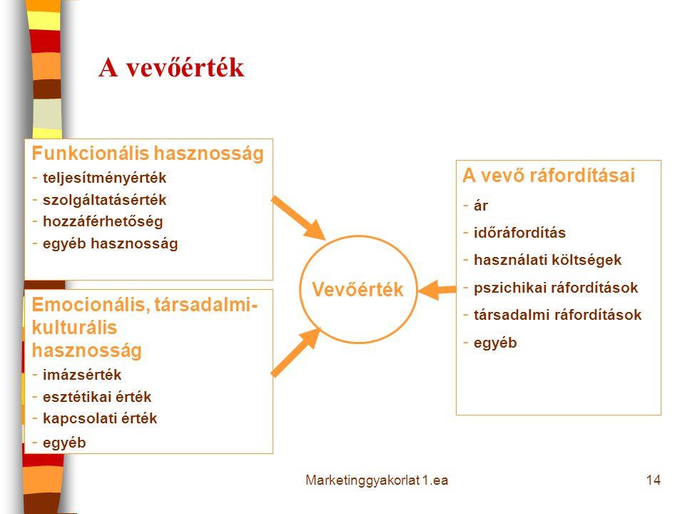 Marketinggyakorlat 1.ea