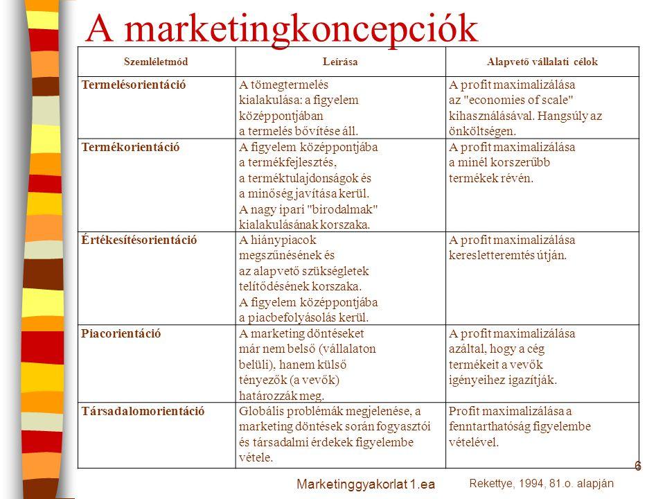 A marketingkoncepciók