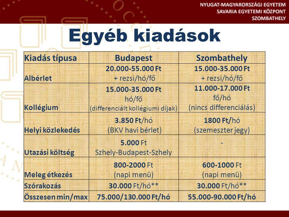Egyéb kiadások Kiadás típusa Budapest Szombathely Albérlet