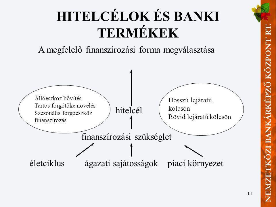 HITELCÉLOK ÉS BANKI TERMÉKEK