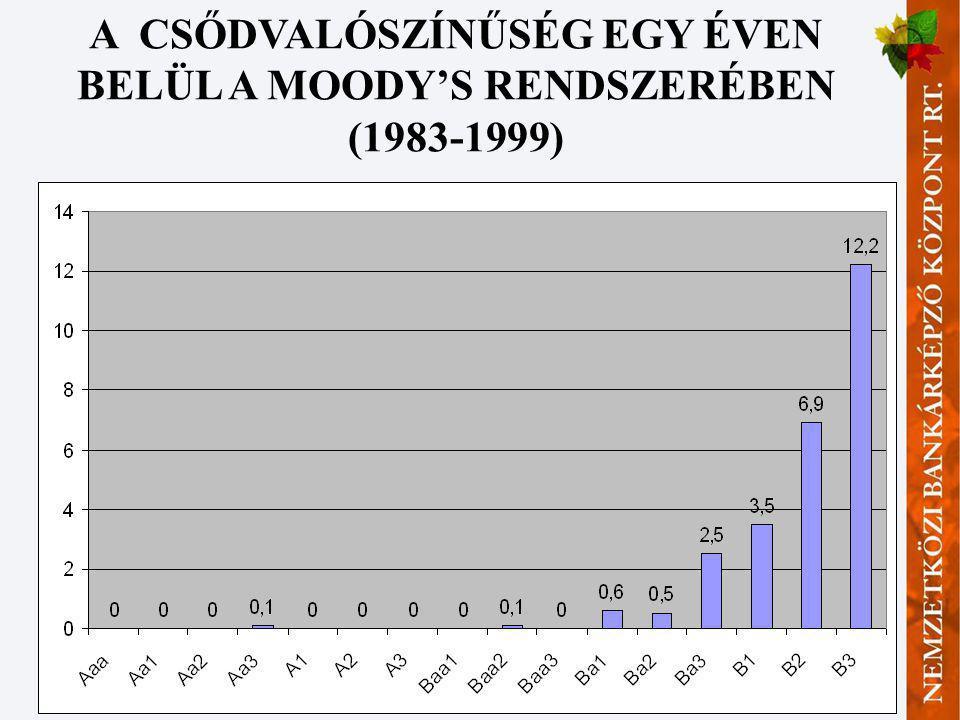 A CSŐDVALÓSZÍNŰSÉG EGY ÉVEN BELÜL A MOODY'S RENDSZERÉBEN (1983-1999)