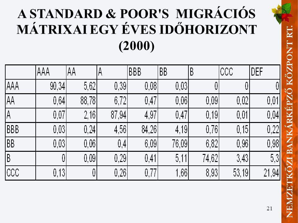 A STANDARD & POOR S MIGRÁCIÓS MÁTRIXAI EGY ÉVES IDŐHORIZONT (2000)