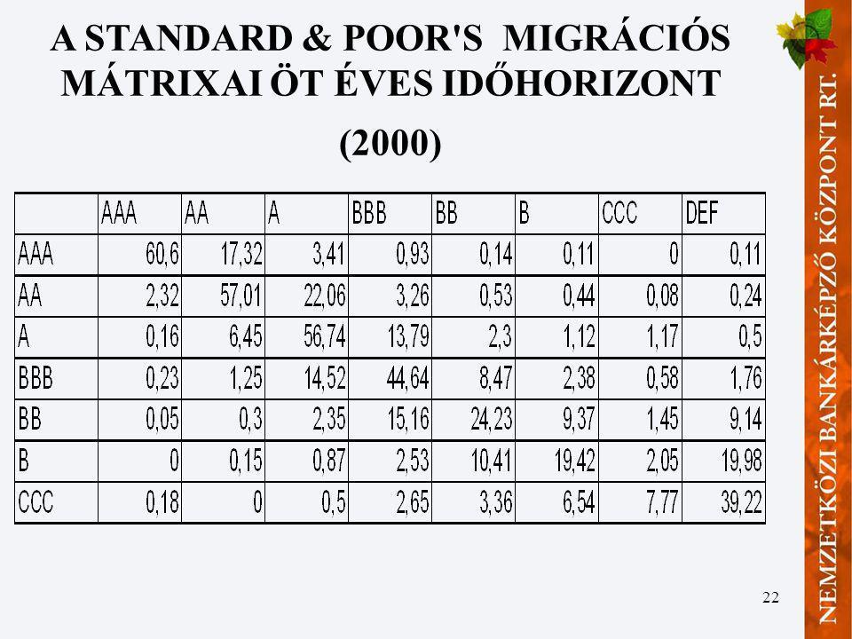 A STANDARD & POOR S MIGRÁCIÓS MÁTRIXAI ÖT ÉVES IDŐHORIZONT (2000)