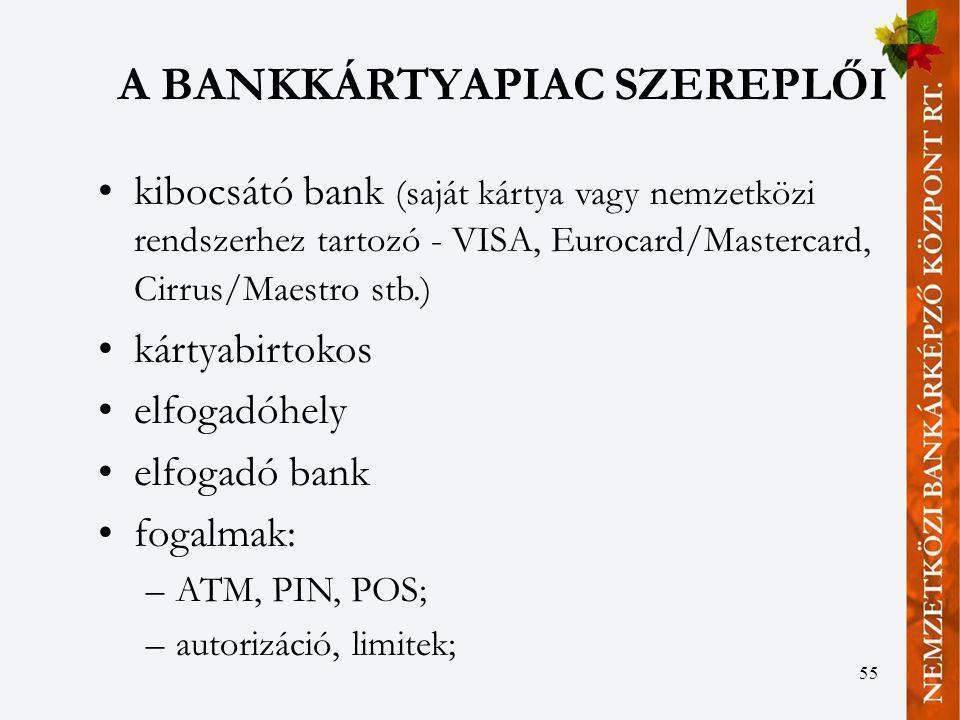 A BANKKÁRTYAPIAC SZEREPLŐI