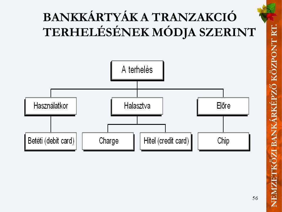 BANKKÁRTYÁK A TRANZAKCIÓ TERHELÉSÉNEK MÓDJA SZERINT