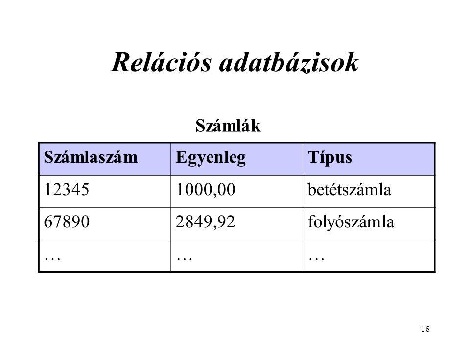 Relációs adatbázisok Számlák Számlaszám Egyenleg Típus 12345 1000,00