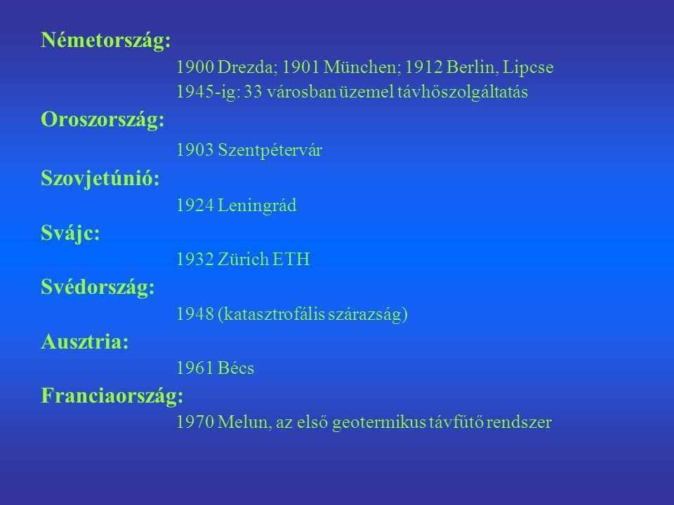 Németország: Oroszország: 1903 Szentpétervár Szovjetúnió: Svájc: