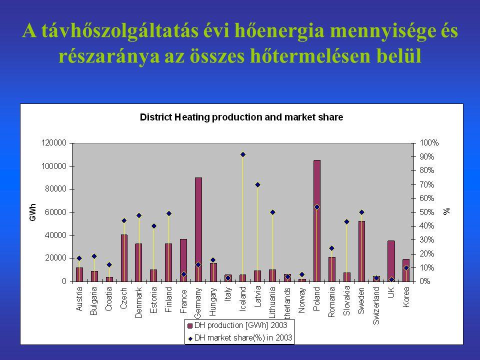 A távhőszolgáltatás évi hőenergia mennyisége és részaránya az összes hőtermelésen belül