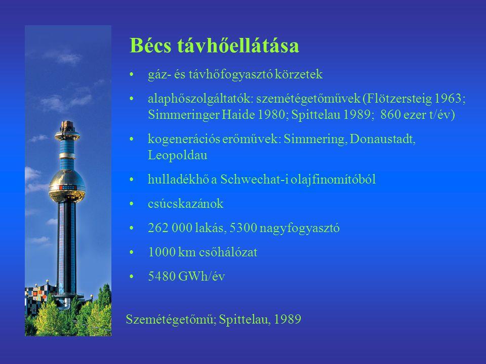 Bécs távhőellátása gáz- és távhőfogyasztó körzetek