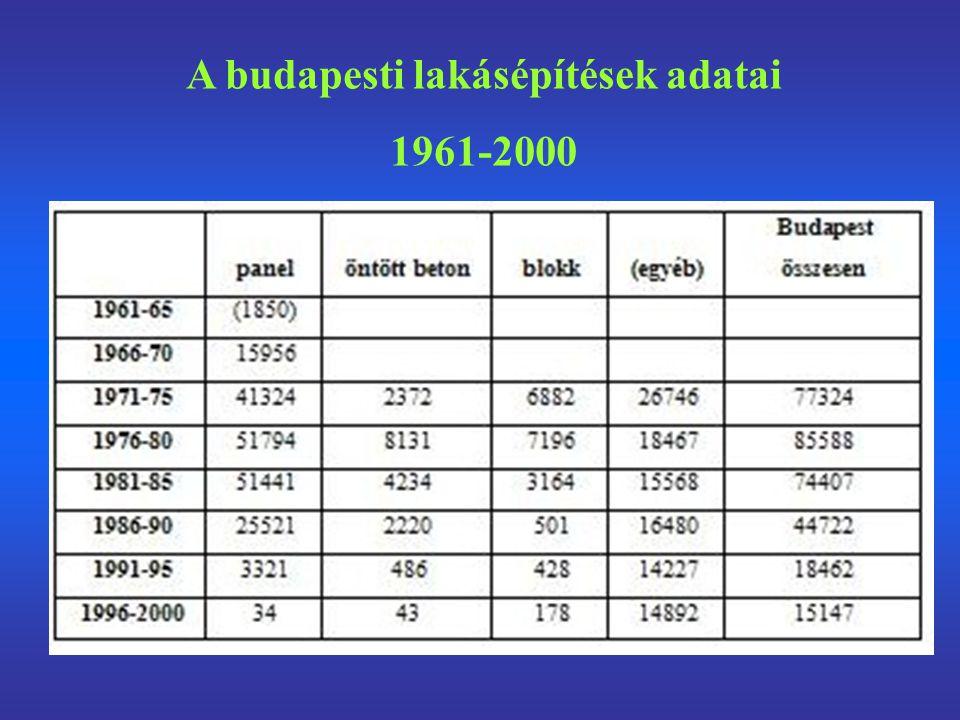 A budapesti lakásépítések adatai