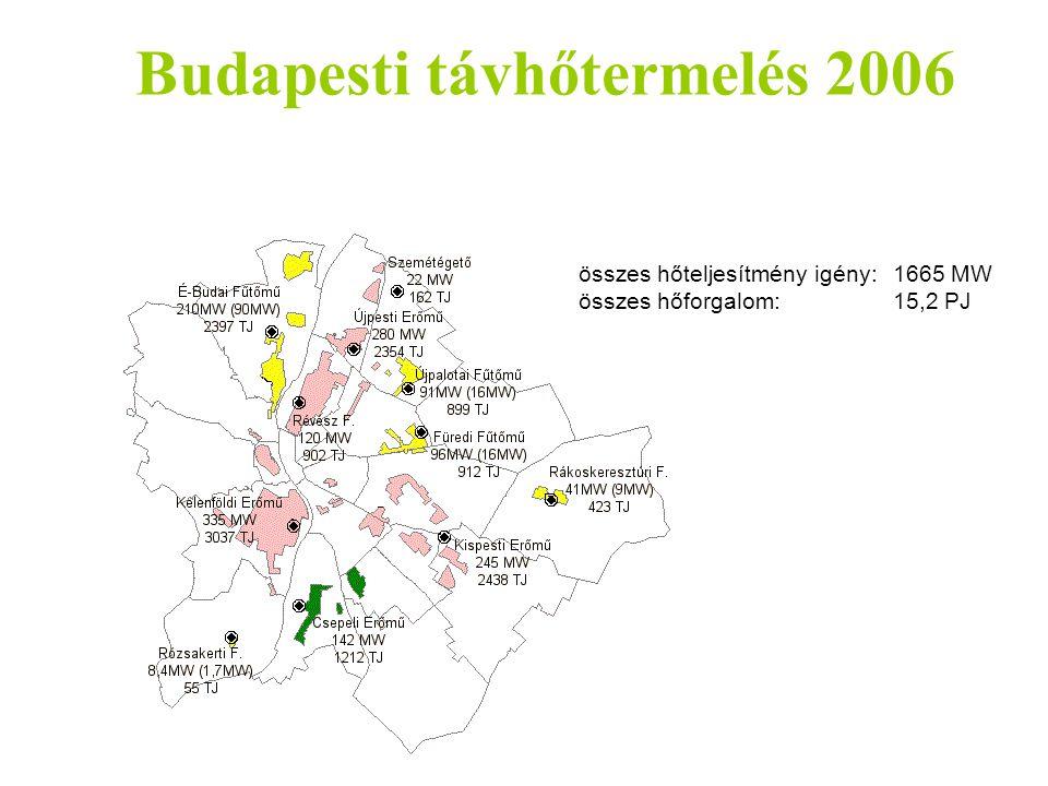 Budapesti távhőtermelés 2006